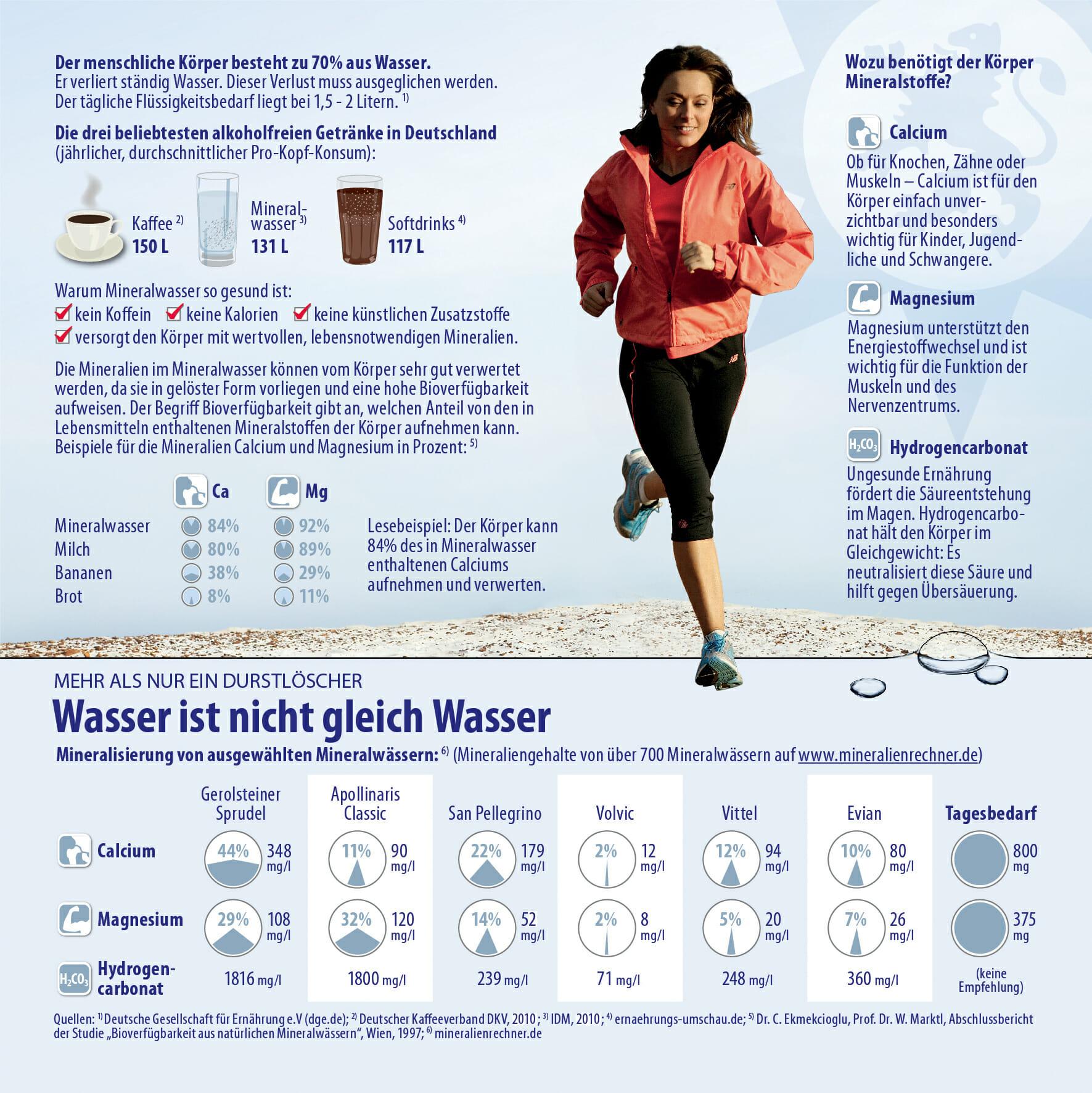 Studie zur größten Mineralwasser-Trinkaktion Deutschlands ...